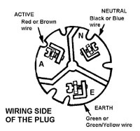 3 pin circuitry electricity in the home each pin on a power plug is used for a specific reason the active pin is the dangerous one as it carries the electricity volts to the appliance